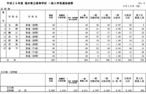 県立高校一般入試結果(3)
