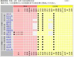 福井県内に出されている気象警報・注意報(福井地方気象台HPから)=6月14日午前8時35分発表