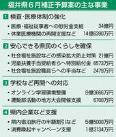 福井県の6月補正予算案の主な事業