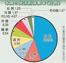 参院選比例、自民支持際立つ福井