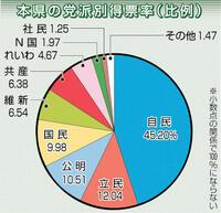 自民45・20%、全国5位 比例県内得票率 立民は12・04%