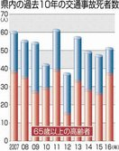 県内交通死、高齢者が7割占める