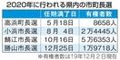 福井県内2020年の首長選挙動向