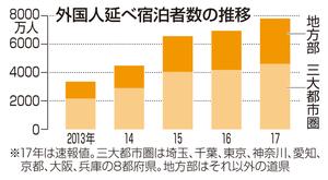 外国人延べ宿泊者数の推移