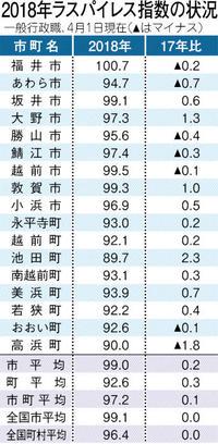 県内市町職員福井市が最高 給与水準
