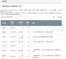 台風の影響に伴う停電状況(2020年9月8日午前8時現在)について知らせる九州電力送配電のホームページ