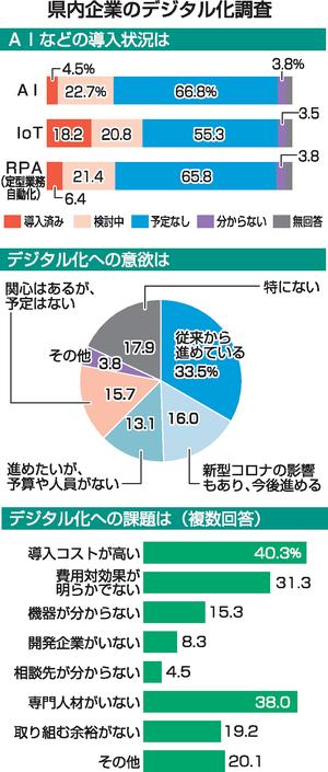 福井県内デジタル化、人材不足が課題