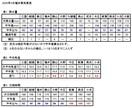 5月の福井の気象