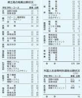 福井県内の県立高校の推薦出願状況と外国人生徒等特別選抜出願状況(2021年1月13日時点)