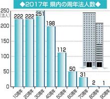 2017年県内の周年法人数周年企業数