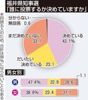 福井県知事選世論調査「誰に投票するか決めていますか」