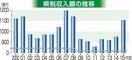 県税、7年ぶり1100億円台回復
