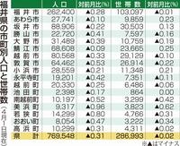 福井県の人口が77万人を下回る