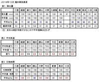 福井県の天気予想ことわざ