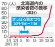 新型コロナウイルス、北海道で感染…