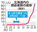 新型コロナウイルス、北海道で感染者突出のなぜ