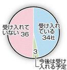 外国人労働者 製造業63%受け入れ 県内73社…