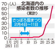北海道内の感染者数の推移