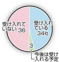 外国人労働者 製造業63%受け入れ 県内73社採用アンケートから 働き方改革編(7)