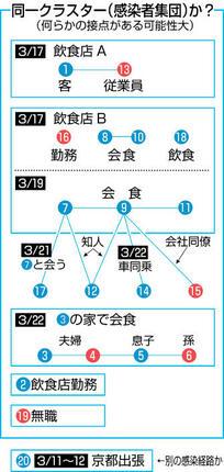 福井の新型コロナ感染集団に新接点
