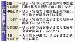 平成最後の一日となった4月30日の退位の流れ