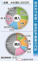 坂井市19年度当初予算案 「安全」「弱者支援」 …