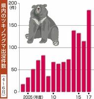福井県内のツキノワグマ出没件数(4~6月)