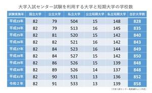 大学入試センター試験を利用する大学と短期大学の学校数