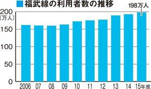 福井鉄道福武線の利用者数の推移