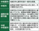 福井は中核都市?中枢中核都市?