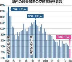 福井県内の過去50年の交通事故死者数