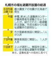 札幌市の福祉避難所設置の経過
