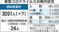 県内新たに7人感染 福井 技能実習生クラスター