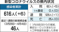 県内新たに6人感染 若狭高の入学式延期