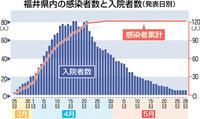 県内1カ月感染ゼロ 新型コロナ第2波抑止、経済両立へ 「長い闘い」予防策浸透を