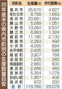 20年産目安 1.2%減2万3079ヘクタール