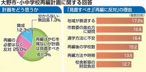 福井県大野市・小中学校再編計画に関する回答