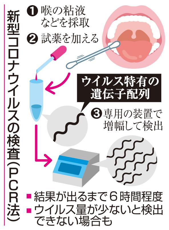 コロナ ウイルス 検査 法