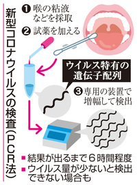 PCR検査試薬、東洋紡が増産20倍