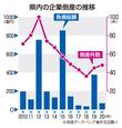 福井県内の企業倒産2020年まとめ