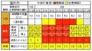 福井気象台、警報の可能性を公表へ