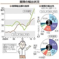 麺輸出、3年連続過去最高 日本食人気、贈答品も 目で見る経済
