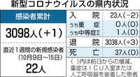 県内新たに1人感染工事現場関連計13人 新型コロナ