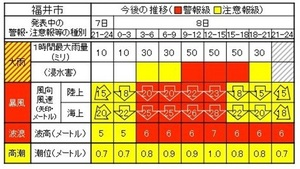 警報・注意報の発表時に出される表。3時間ごとに区分し、危険度を色分けする