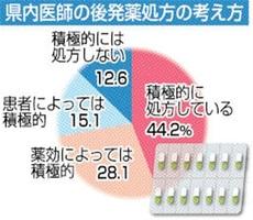 福井県内医師の後発薬処方の考え方