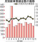 ふくいデータナビ 新車登録台数 12月 3カ月…