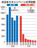 福井県民宿泊割の予約、伸び悩む