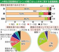 JA福井県生活指導員会「ふくいの朝ごはんとお米に関する意識調査」
