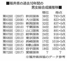 福井県の過去10年間の男女総合成績推移