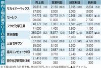県内上場企業7社、好調な決算